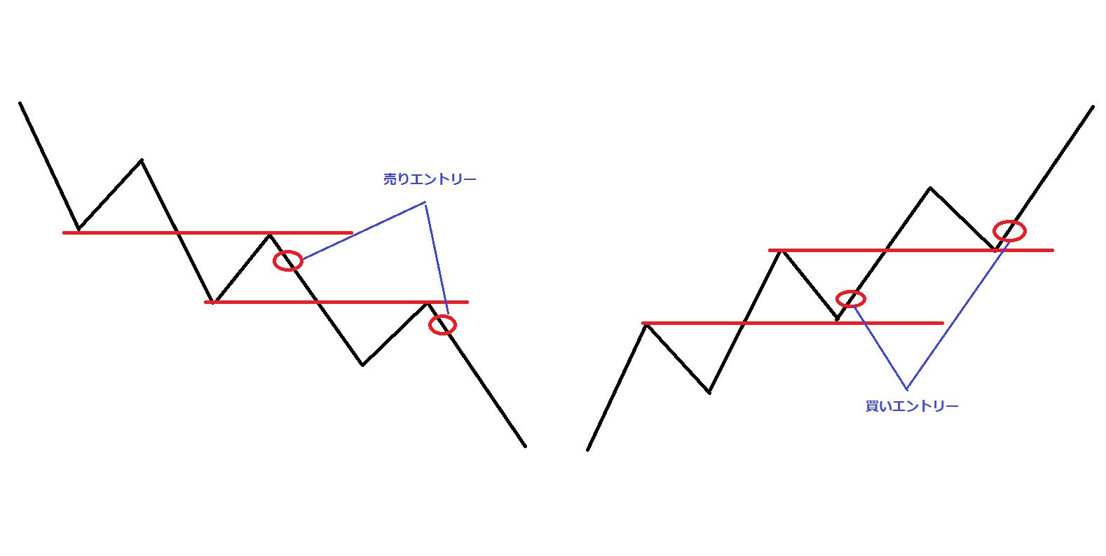 FXはキレイなチャートでのトレードの方が勝ちやすい理由とは?