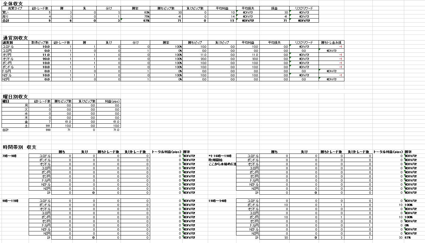 FXのトレード記録を付けるならエクセルが最強!