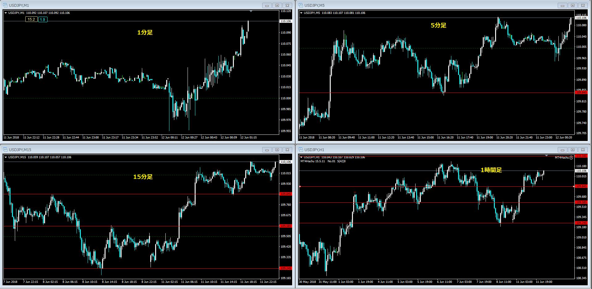 FXのチャートを表示させる時間軸の組み合わせは何が良いのか?